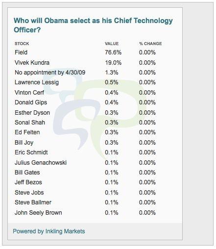 20090129-obama-cto-market