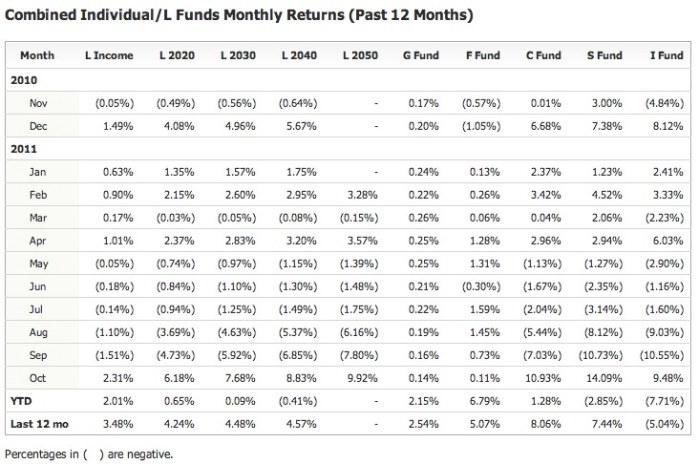 October 2011 TSP Monthly Returns