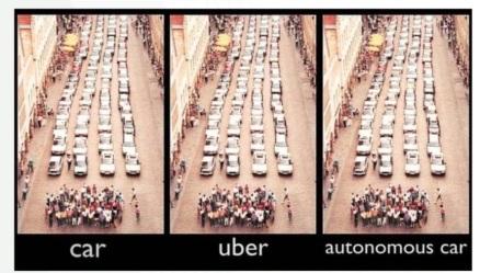MaaS - driverless cars